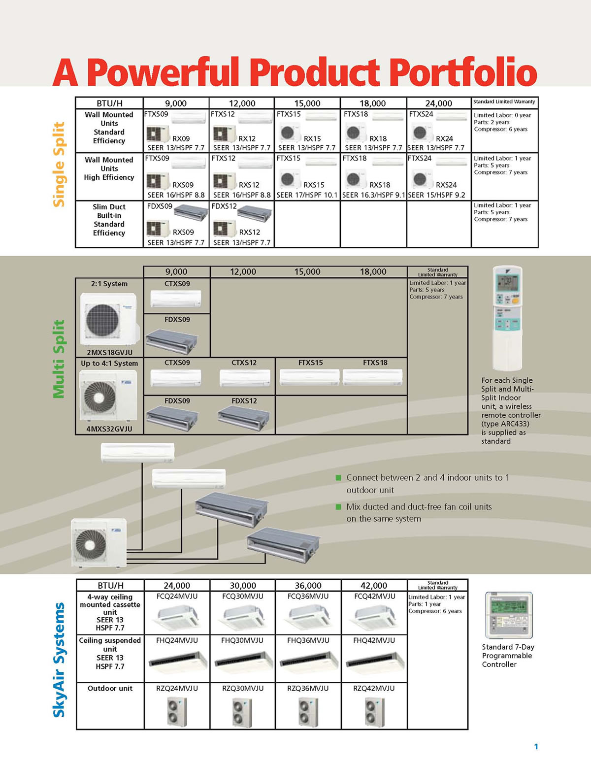 Daikin_multi_split ny nj heat pump ductless and central installation & repair fujitsu heat pump wiring diagram at fashall.co